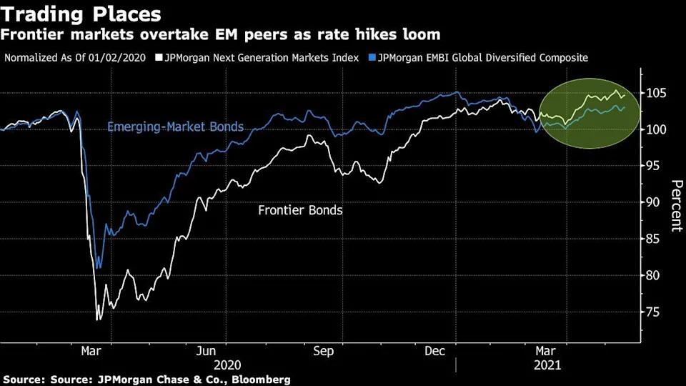 Frontier Markets overtake EM peers as rate hikes loom