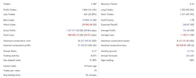 Advanced Scalper Live Account Trading Results