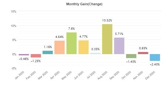 Arya Pro monthly gain