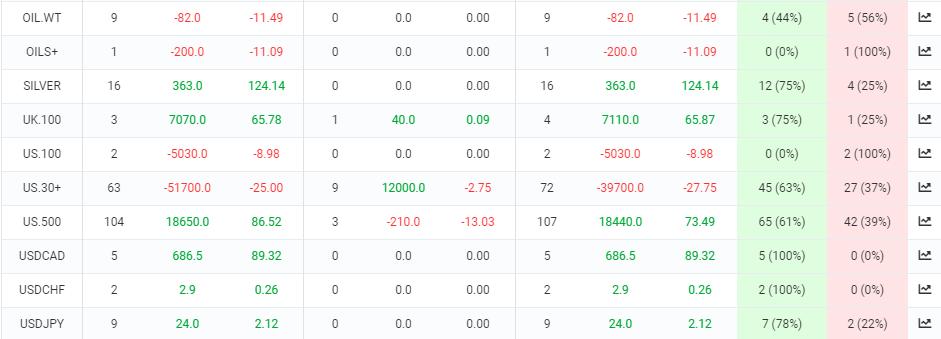 Arya Pro trading results