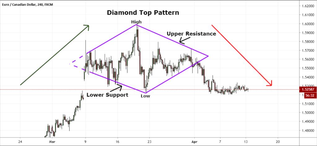 diamond top pattern