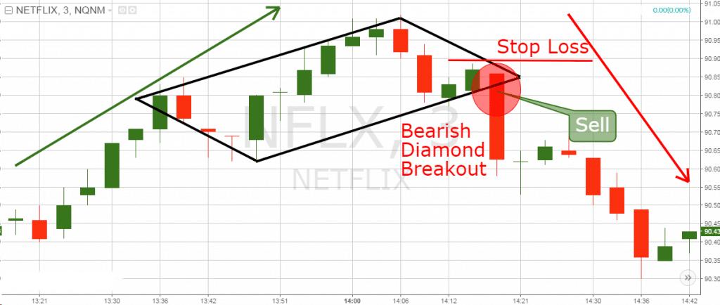 Bearish Diamond breakout