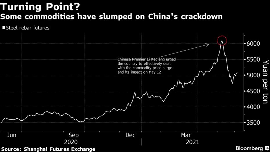 some commodities have  slumped on China's crackdown