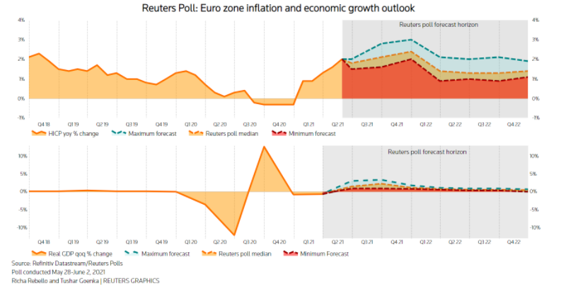 Growth of inflation in the eurozone