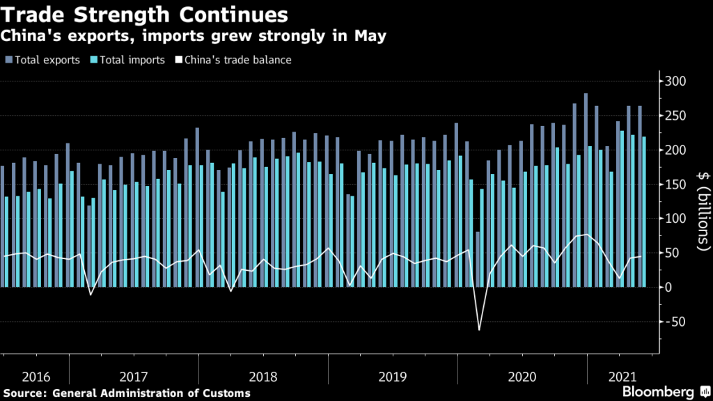 China's Exports, imports grew strongly in May
