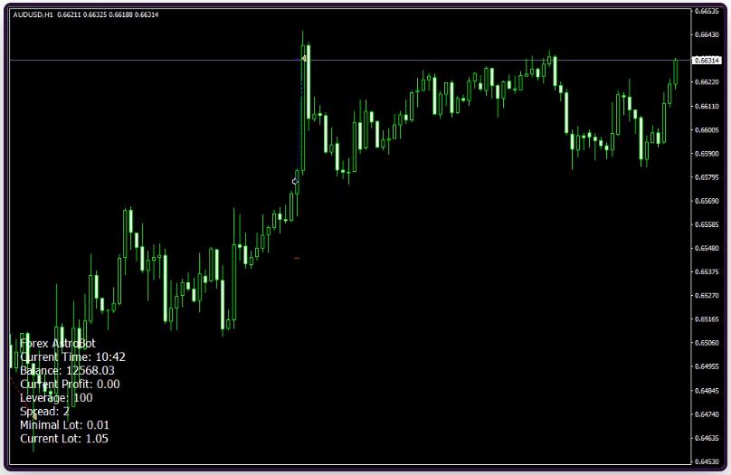Forex Asrtobot Trading Results