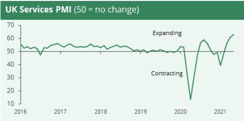 UK Services PMI (2016-2021)