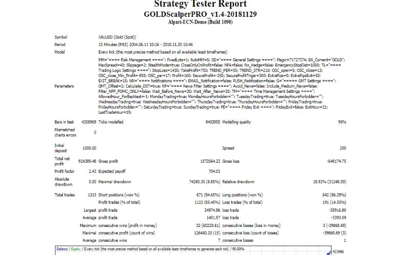 Gold Scalper Pro Strategy Tests