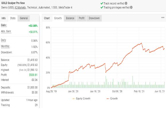 Gold Scalper Pro Trading Results