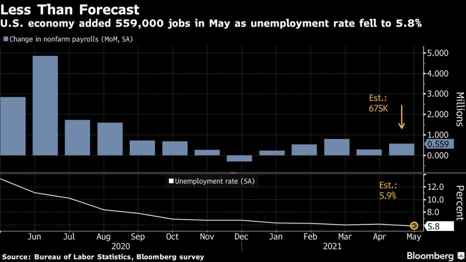 United States' 559,000 Job Growth in May Short of Potential