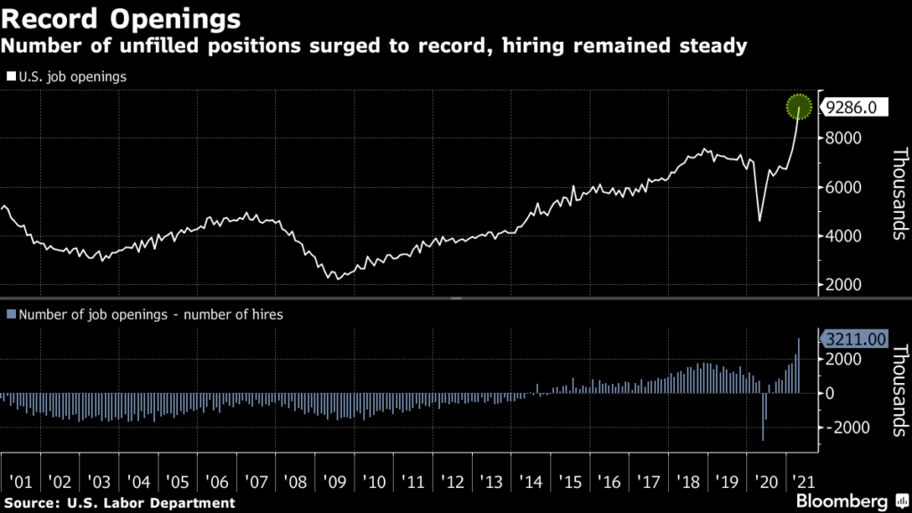 U.S Job Recoveries Continue with a Record 9.3M Employment Opening