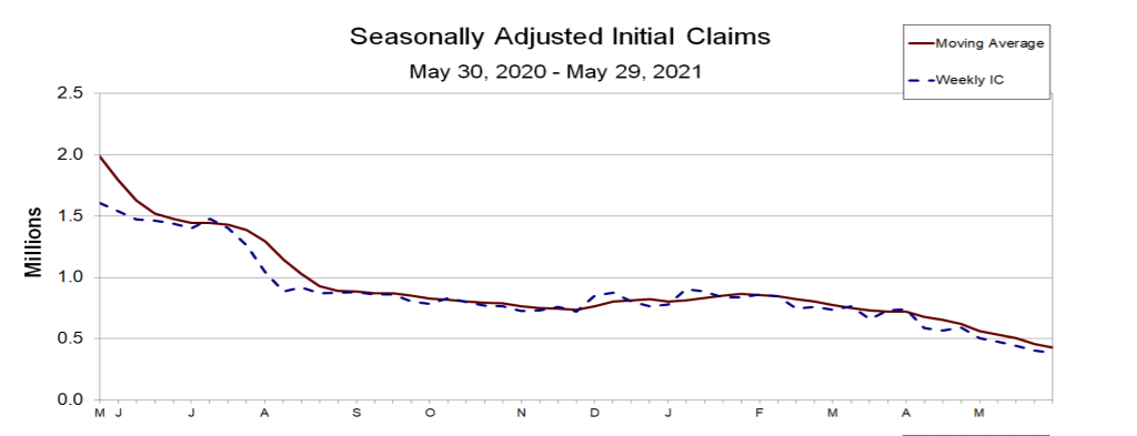 Seasonally adjusted initial claims