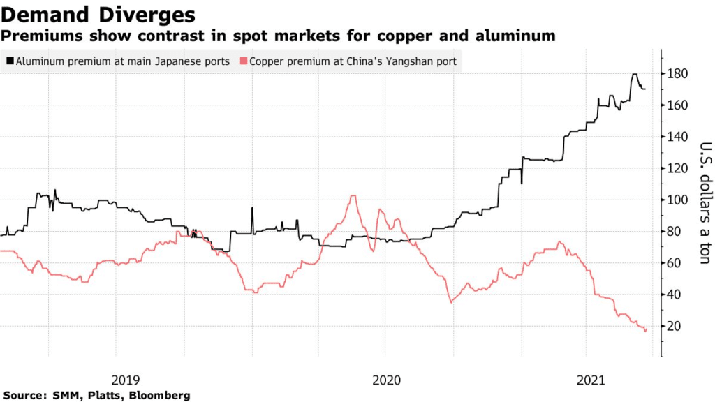 premiums show contrast in spot markets for copper and aluminum