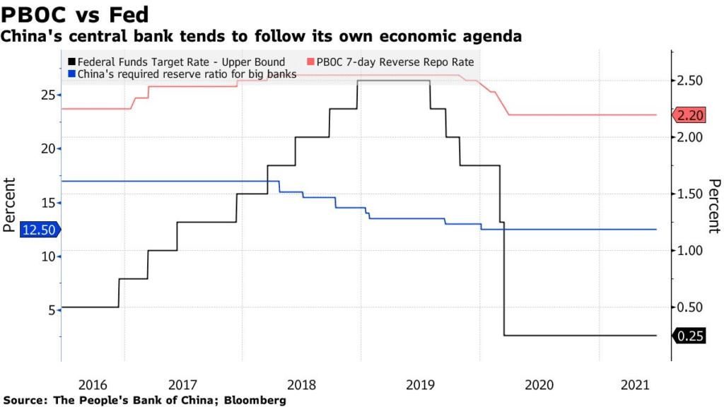 PBOC vs FED