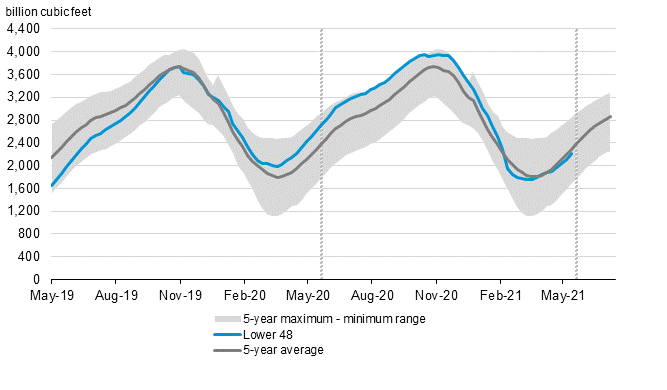 Comparison of the working gas stored underground with the 5-year maximum-minimum range