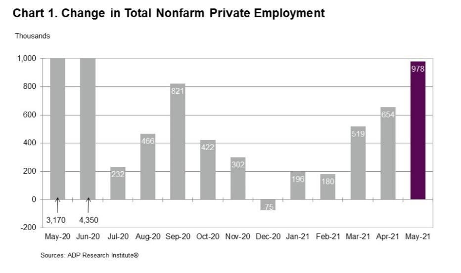 change in tottal nonfarm private employment