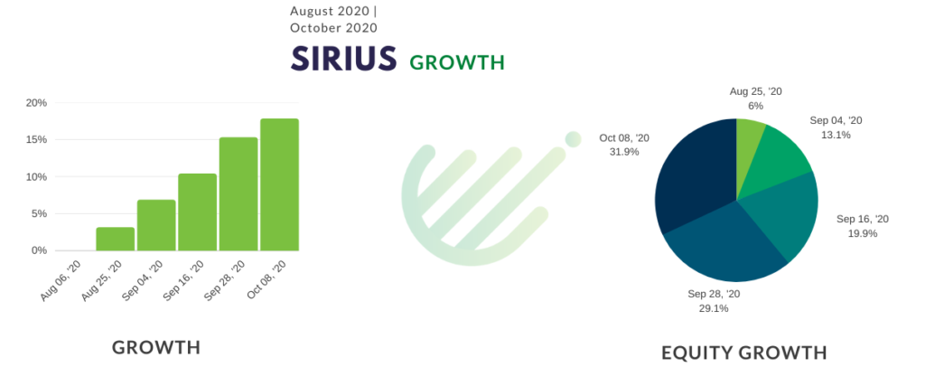 Sirius EA growth