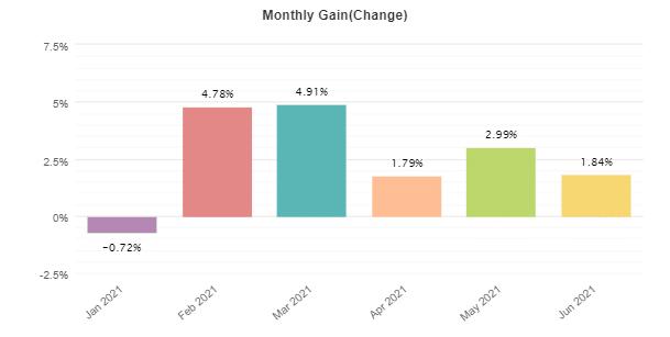 Smart Scalper Pro monthly gain