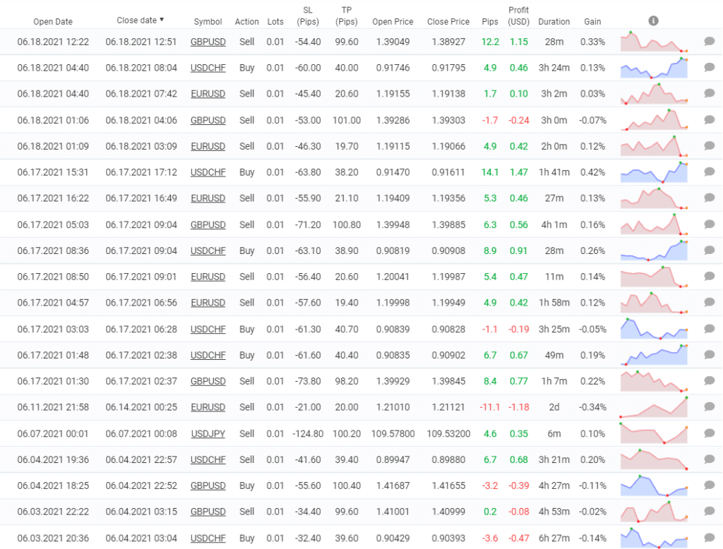 Smart Scalper Pro - trading results