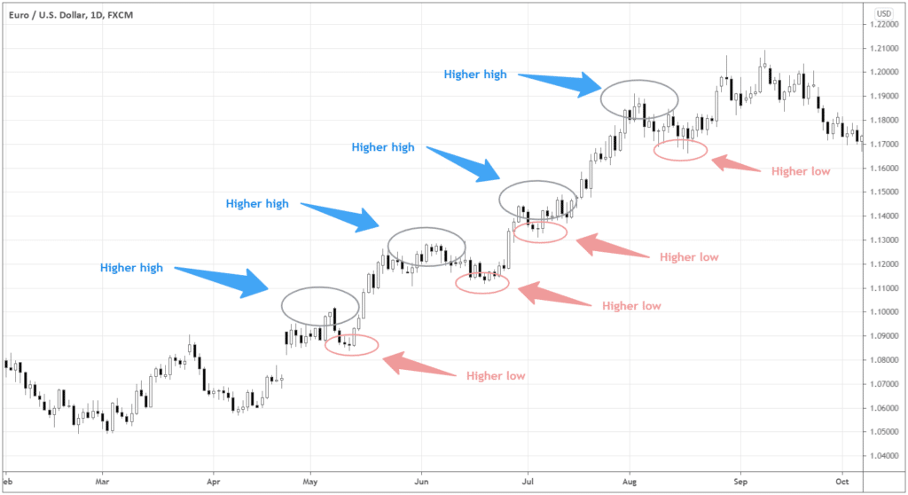 As shown in the chart, the upswings are sustained despite corrections because the new price swings are consistently higher than the previous ones.