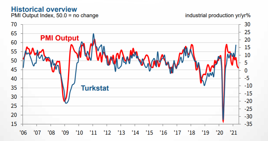 historical overview. PMI