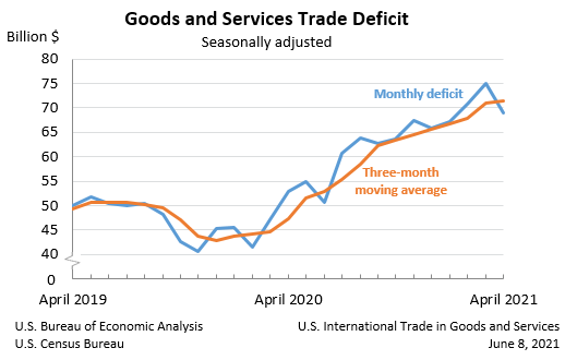 goods and services trade deficit