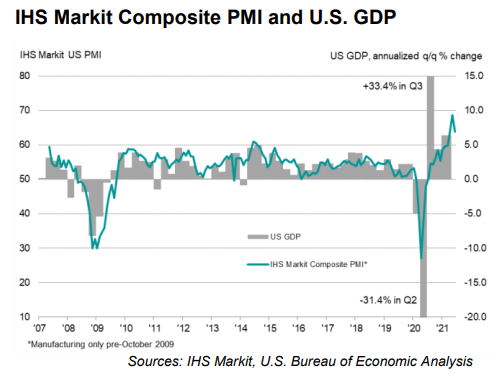 US Private Sector Eases to a 2-Month Low. Manufacturing PMI on Record High