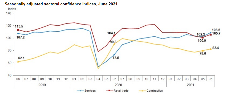 Turkey's sectoral confidence Index