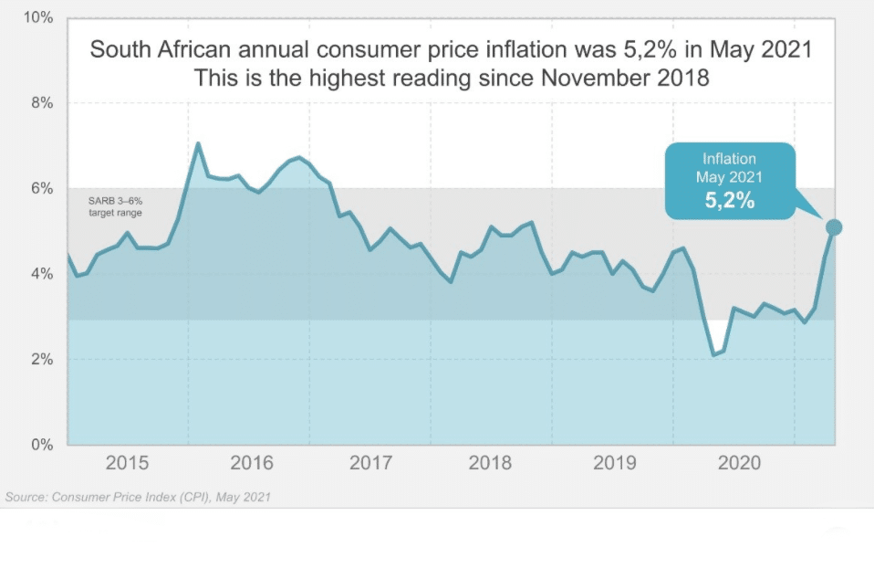 South Africa's CPI