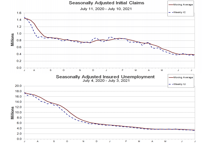 Initial and Continuing unemployment weekly claims