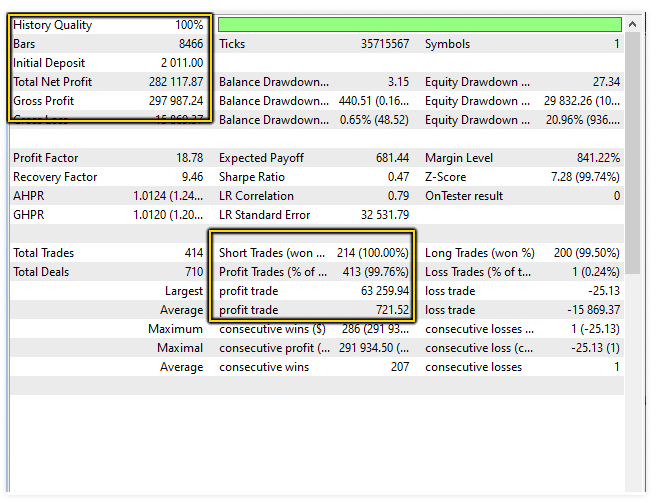 Amaze's EURUSD backtest results.