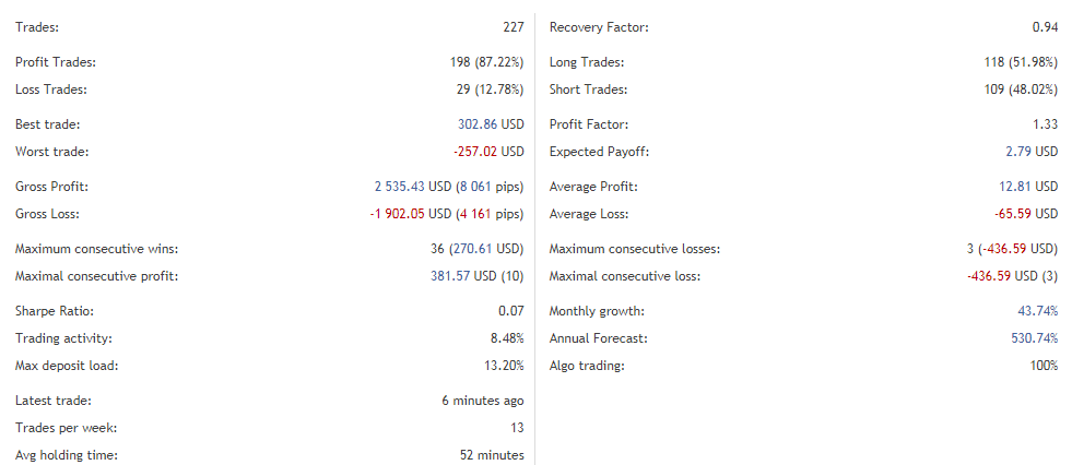 Amaze's trading performance.