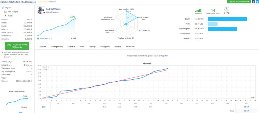 BlackQueen growth chart.