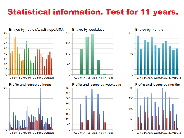 Statistical data for 11-year test performed on BlackQueen.