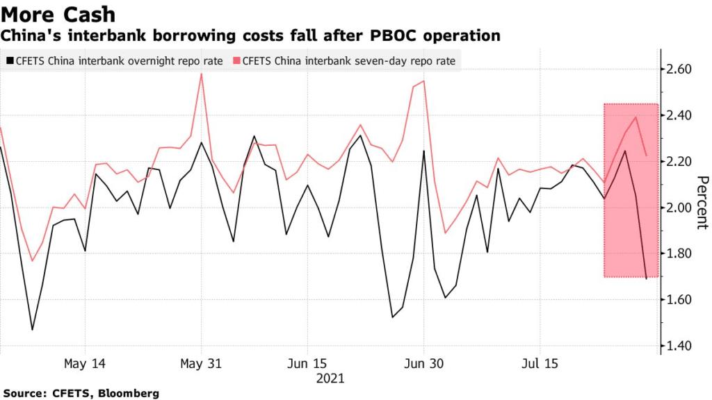 China's interbank borrowing costs fall after PBOC operation