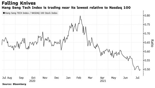 Hang Seng Tech Index is trading near its lowest relative to Nasdaq 100