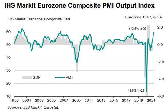 Eurozone Composite PMI Output Index