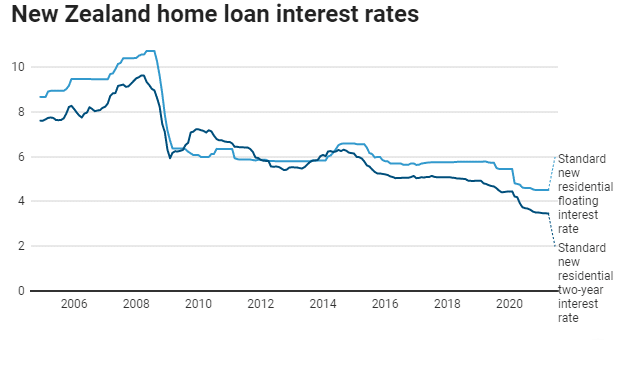NZ Mortgage rates