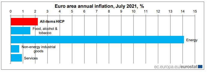 Euro Area annual inflation
