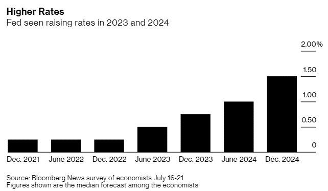 Fed seen raising rates in 2023 and 2024