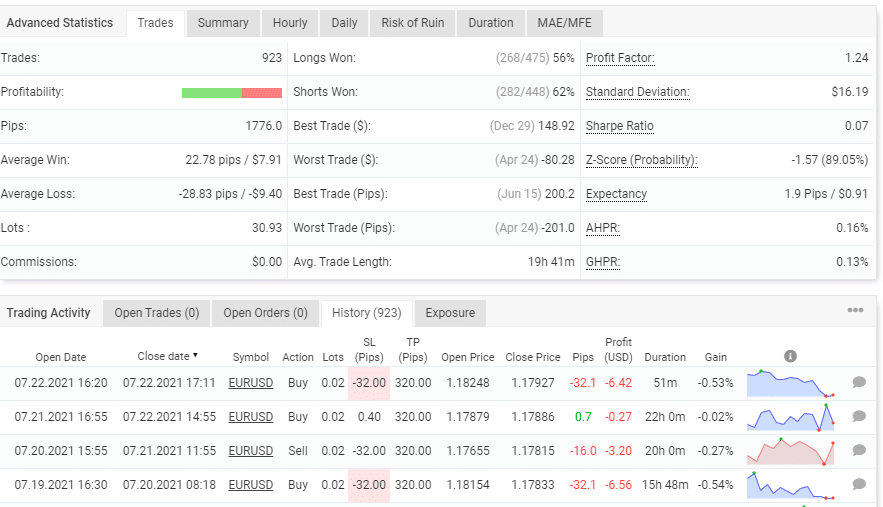Forex Combo System trading results