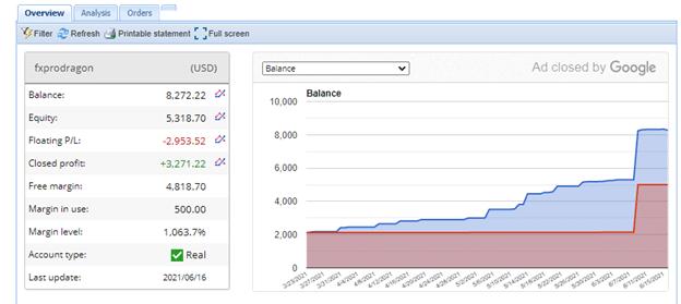 Fx Pro Drago Live Account Trading Results