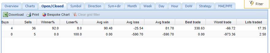 Fx Pro Drago trading results