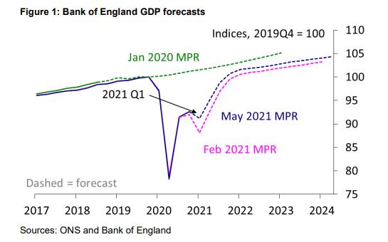 UK GDP forecasts