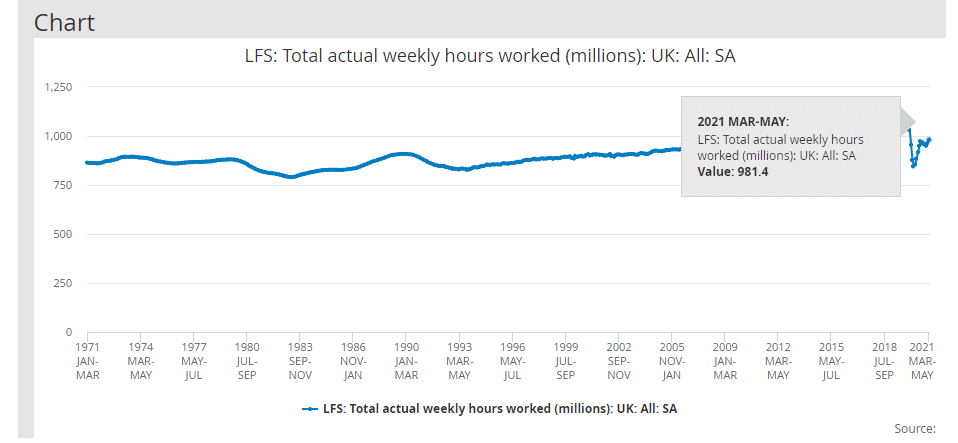 UK Per-hour productivity