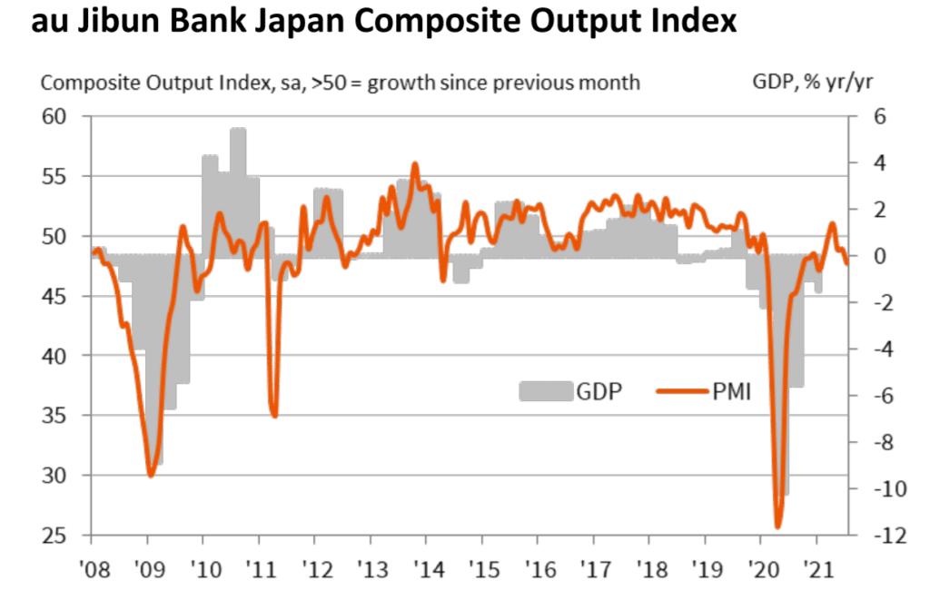 Japan Composite PMI output index