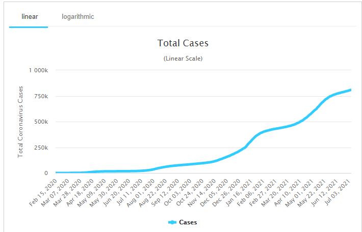 Japan's total coronavirus cases