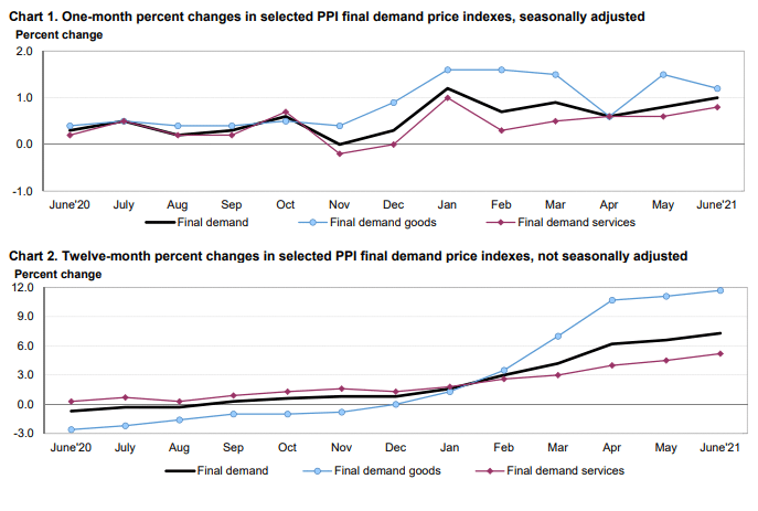 PPI Jumps by 1.0% in June to Add Further Fuel on US Inflation Concerns
