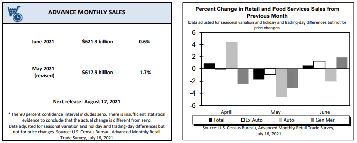 advance monthly Retail Sales