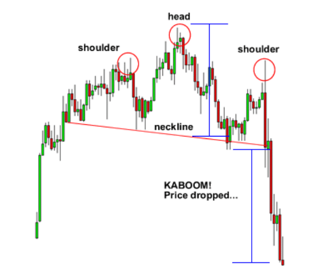 Emerging head and shoulders pattern